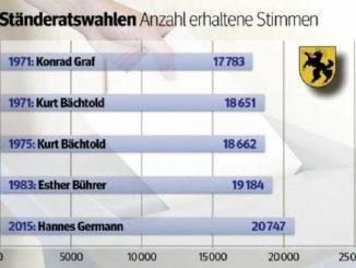 Die fünf gewählten Ständeräte mit den meisten Stimmen. Grafik SN/tha