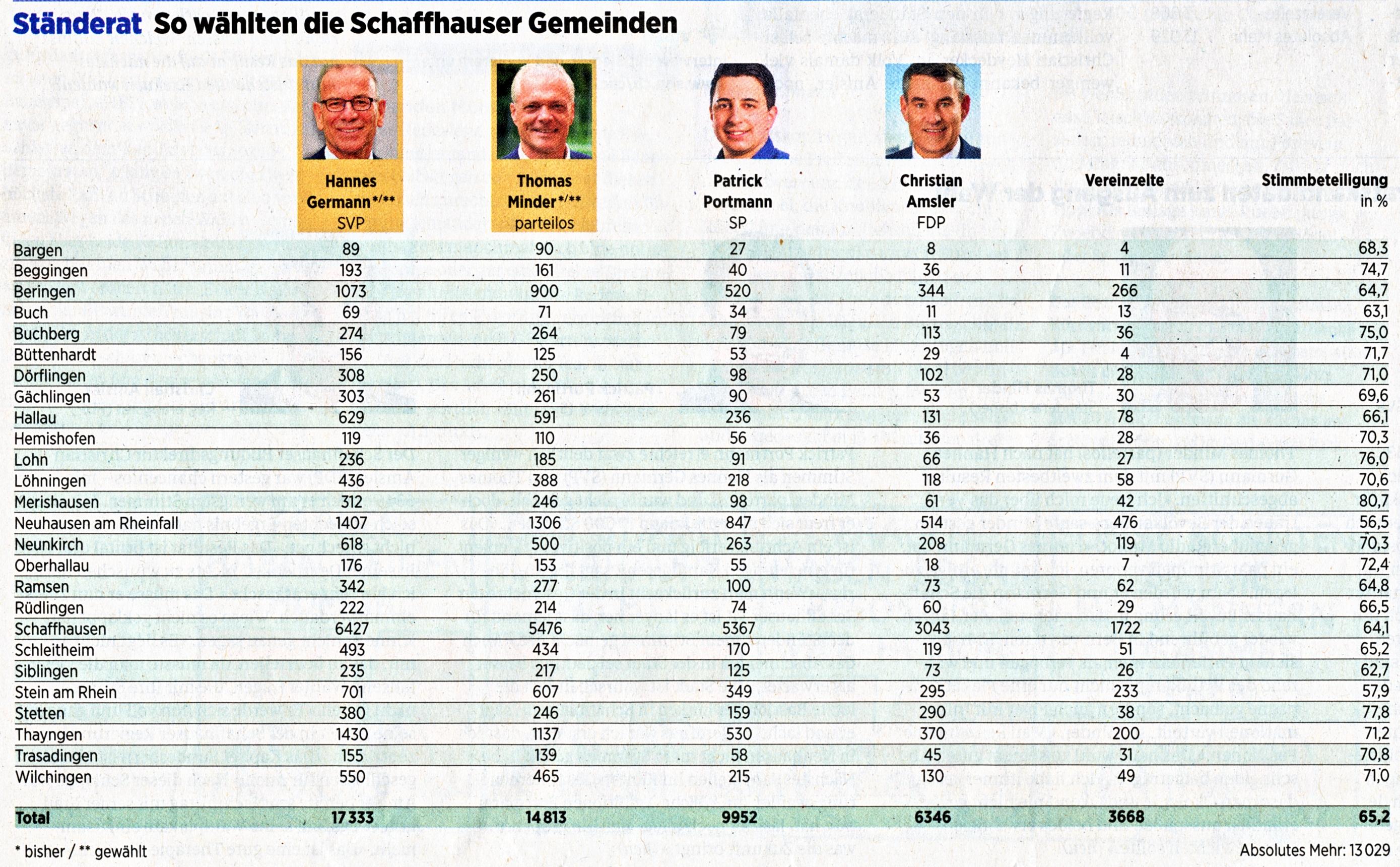 Wahlen2019_Gemeinderesultate